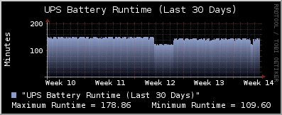 battery runtime-30Days